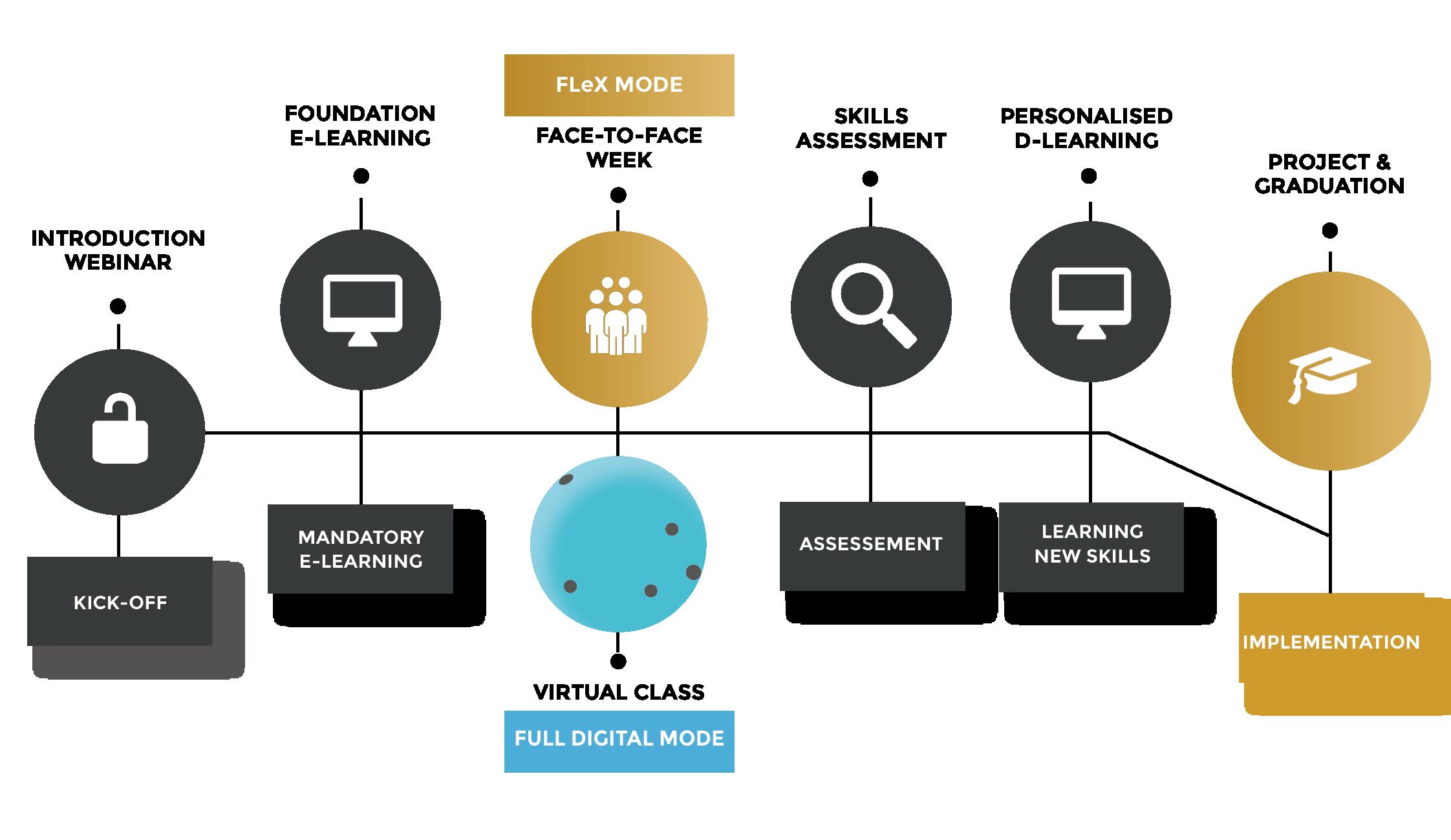 Certifications CatMan and Experts: FLeX Mode et Full Digital Mode