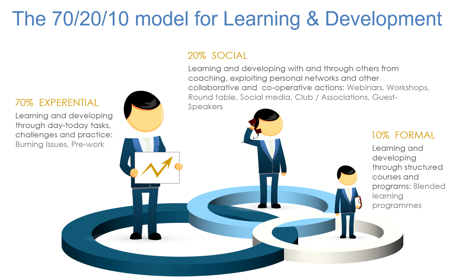 The 70/20/10 model for Learning & Development